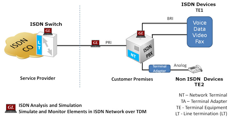 Maps isdn protocol emulator isdn and lapd protocol for B isdn architecture
