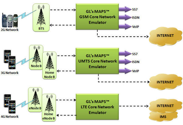 Gl announces end to end wireless network lab solutions 2g for Architecture 2g 3g 4g