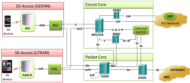 Architecture 2g 3g 4g Pdf What Is Csfb And Srvcc In Lte