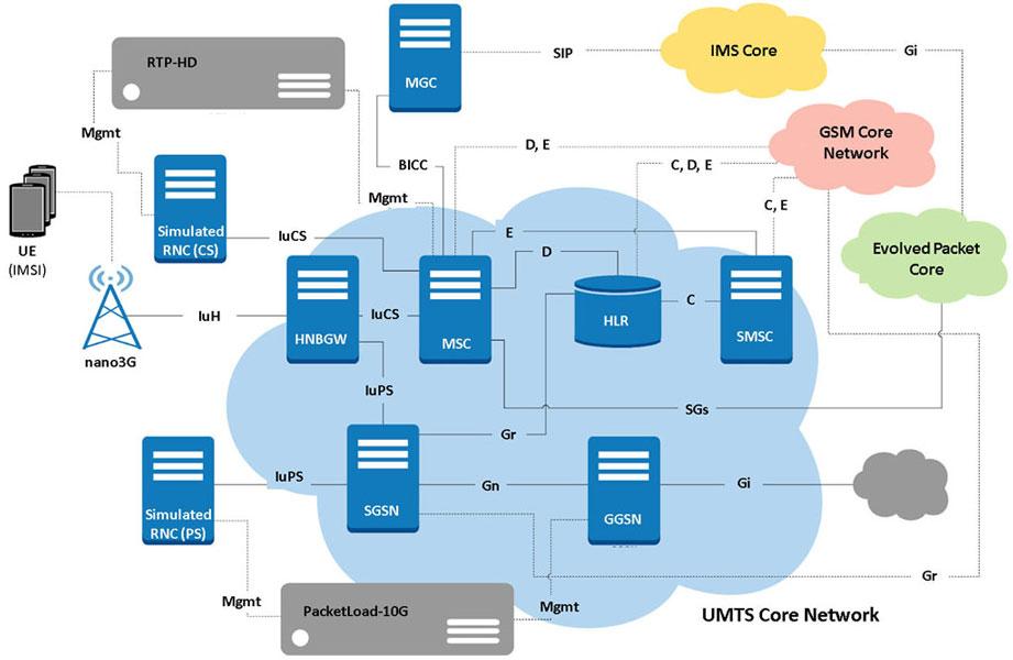 Wireless Network Simulation (5G, 4G, 3G, 2G, IP, TDM)