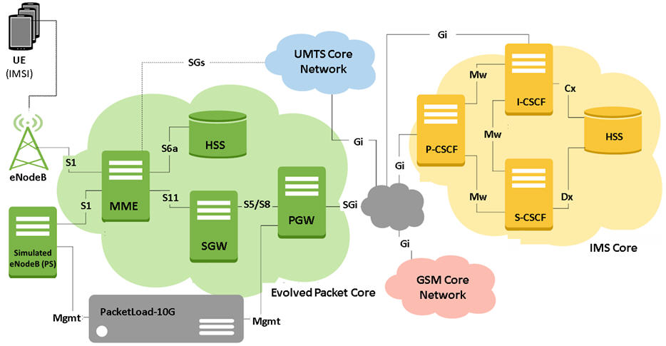 4g Lte And Ims Wireless Network Simulation