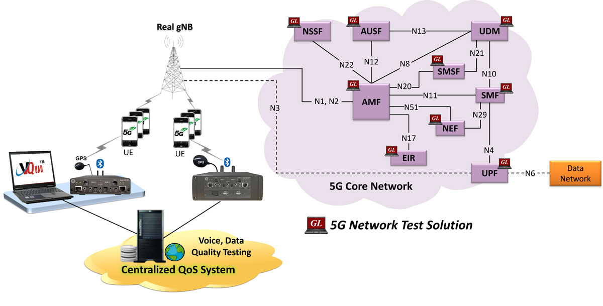 5G Core (5GC) Network Test Solution