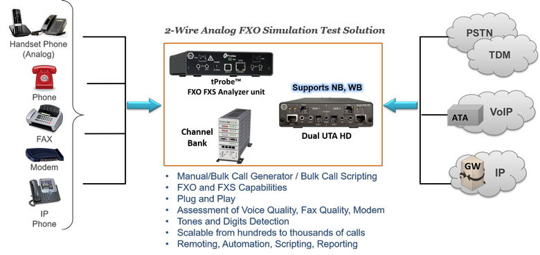 Strange 2 Wire Fxo Fxs Testing Worldwide Applications Newsletter Wiring Database Gramgelartorg