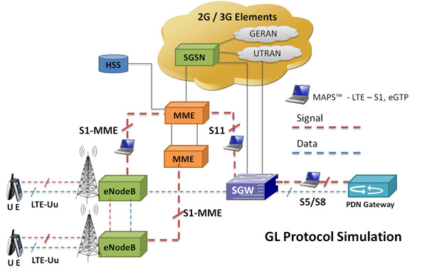 Gl announces lte long term evolution protocol simulator gl gl announces lte long term evolution protocol simulator gl press release sciox Images