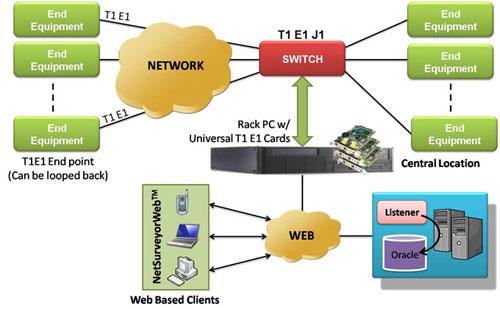 GL Enhances T1 E1 Line Management System - GL Newsletter