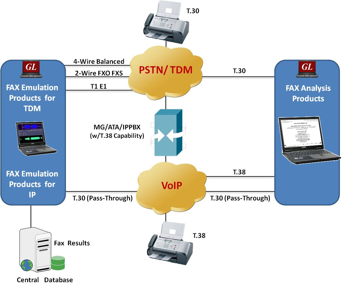 GL Announces Fax Testing Solutions over IP, TDM and PSTN Networks