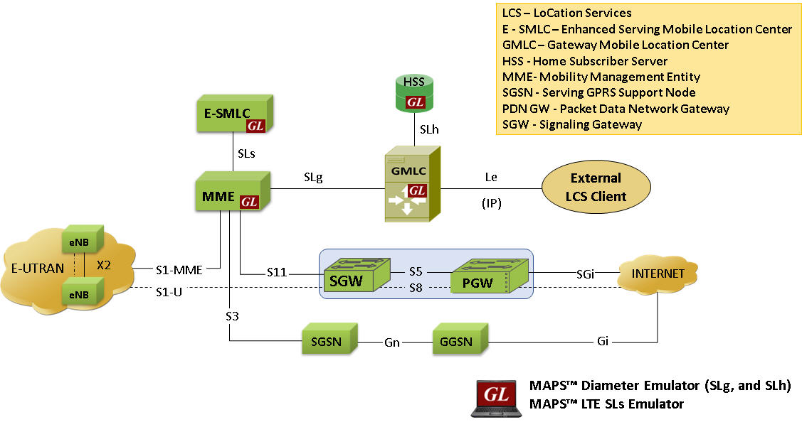 Gl Announces Simulation Of Location Based Services In Lte
