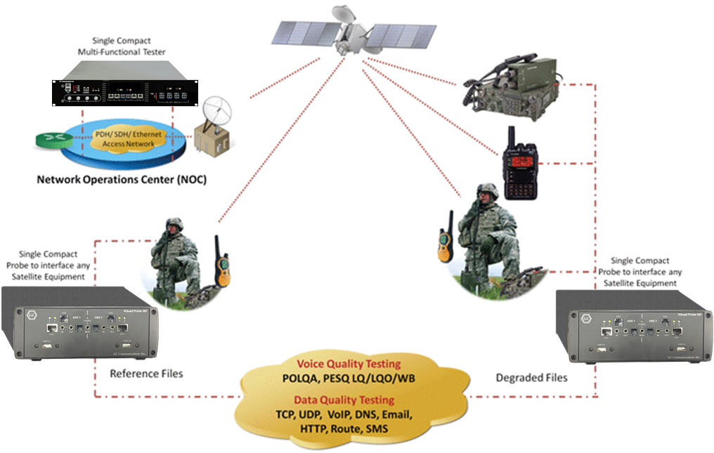 Satellite Test Solutions for Tactical & Disaster Management