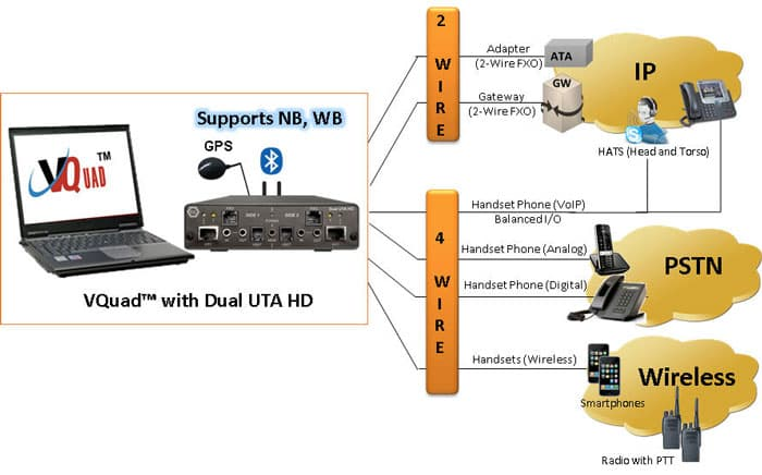 Next Generation High Density Voice Quality Testing - Dual UTA HD