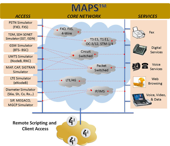 Bulk Call Generators - TDM, VoIP and Wireless Networks