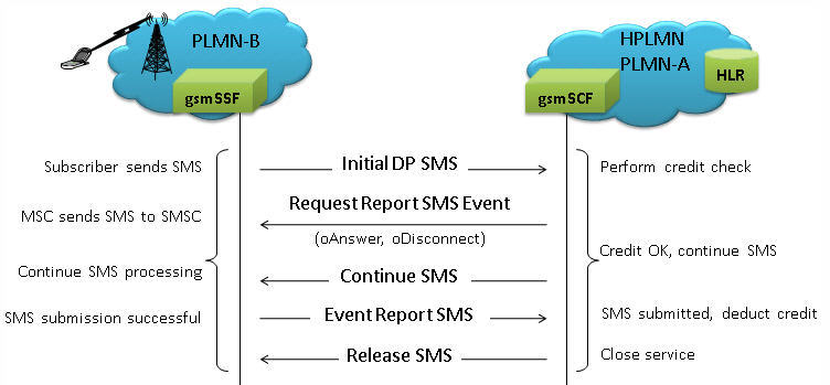 MAPS CAP Protocol Emulator (CAMEL Application Part Emulation over
