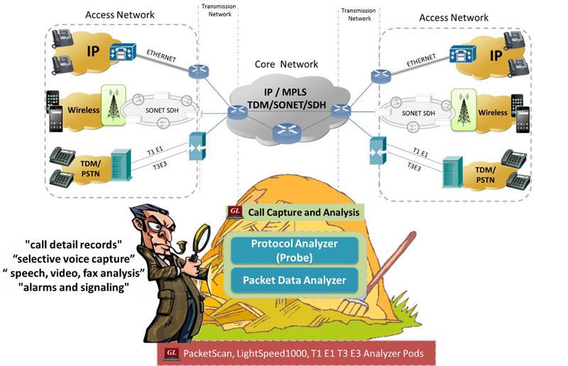 Massive Call Capture, Analysis, Monitoring of Wireless, IP, Optical