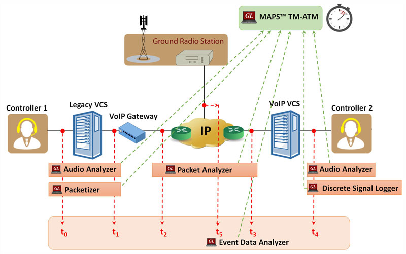 Timing Measurement Tools for IP Based Air Traffic Management