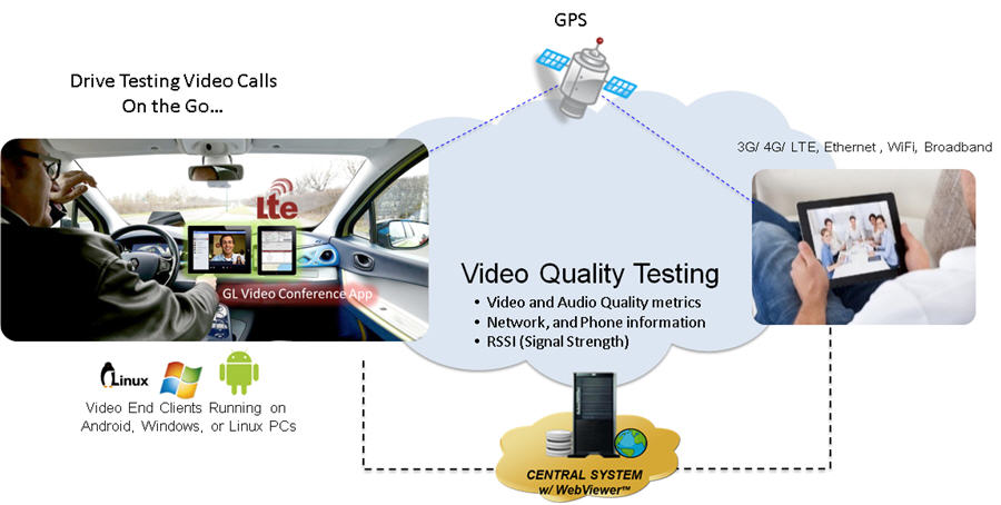 Drive Testing - (Wireless Voice, Video, Data Quality Testing Goes
