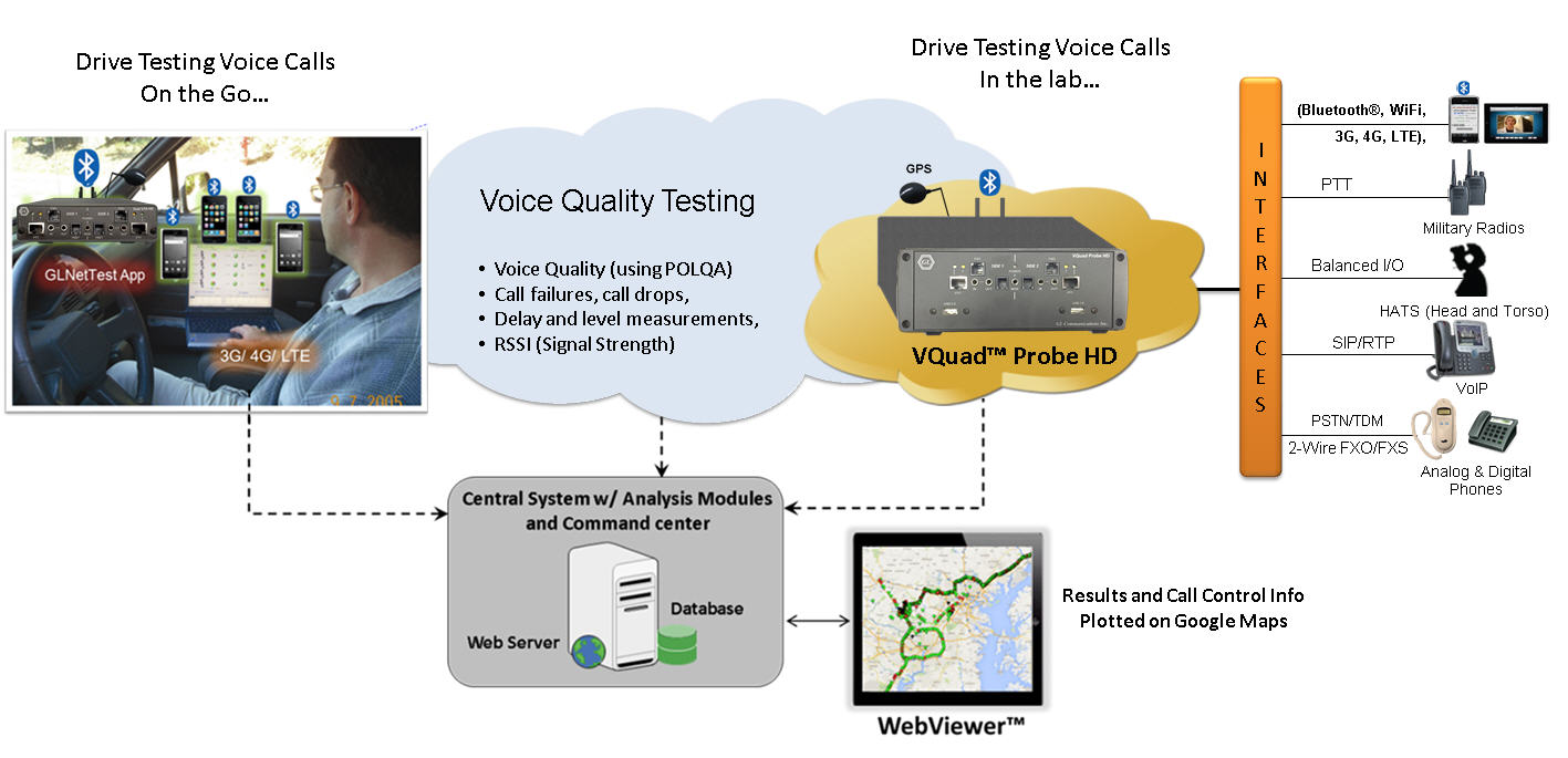 Drive Testing - (Wireless Voice, Video, Data Quality Testing