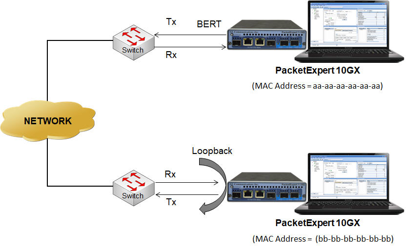 Ethernet/IP 10G/1G Bit Error Rate Testing (BERT)