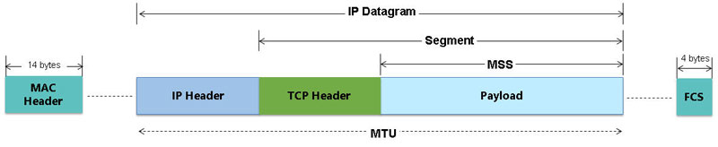 RFC-6349 Based TCP Throughput Testing - ExpertTCP