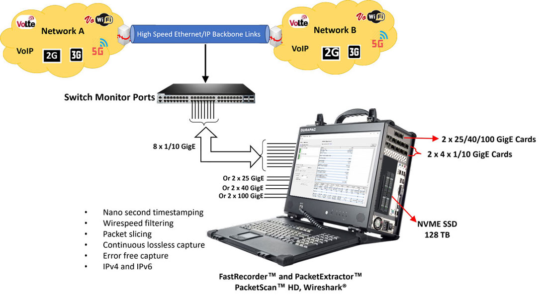 FastRecorder and PacketExtractor  for monitoring IP Network