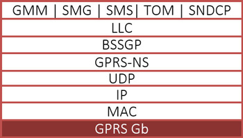 GPRS Protocol Analysis (Gb & Gn)