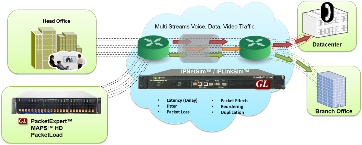 Real-world Signaling & Traffic Impairments Simulation over IP