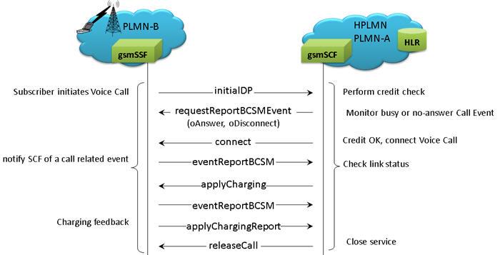 MAPS INAP Emulator(INAP Emulation over IP and TDM)