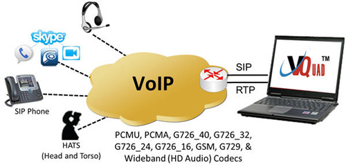 Voice, Video & Data Quality Testing on All Networks (VQuad