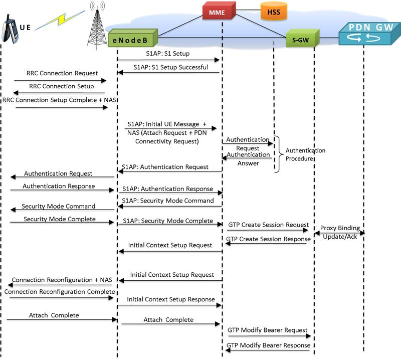 4g Lte Communications Network Lab