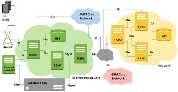 LTE-IMS Network Test Solutions