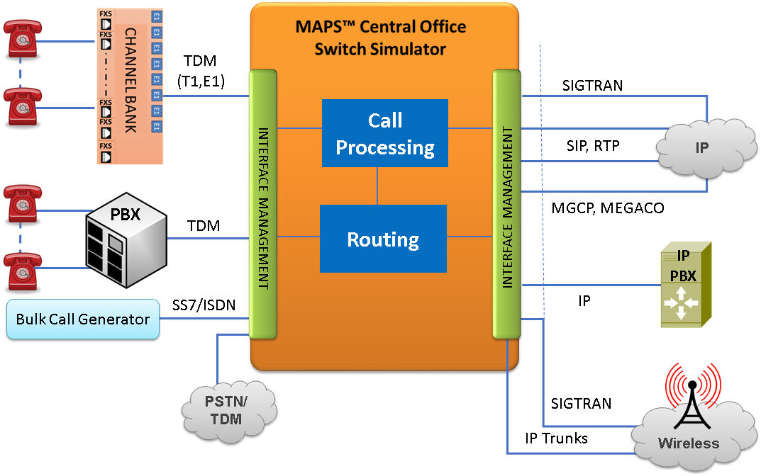 MAPS™ Central Office Switching Simulation - PSTN, IP and Mobile