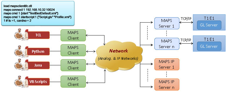 maps cli web client server network