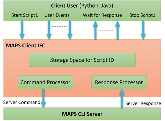 APIs for Protocol Simulation Conformance & Regression Testing