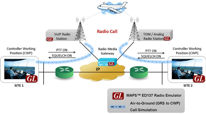 MAPS™ ED-137 Radio Emulator - Air-to-Ground Calls Simulation