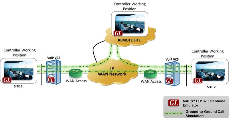 MAPS™ ED137 Telephone Emulator - Ground-to-Ground Calls Simulation