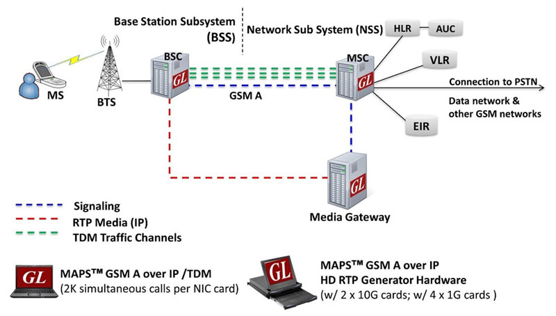 maps gsma web architecture maps™ gsm a interface emulator(gsm a interface emulation)