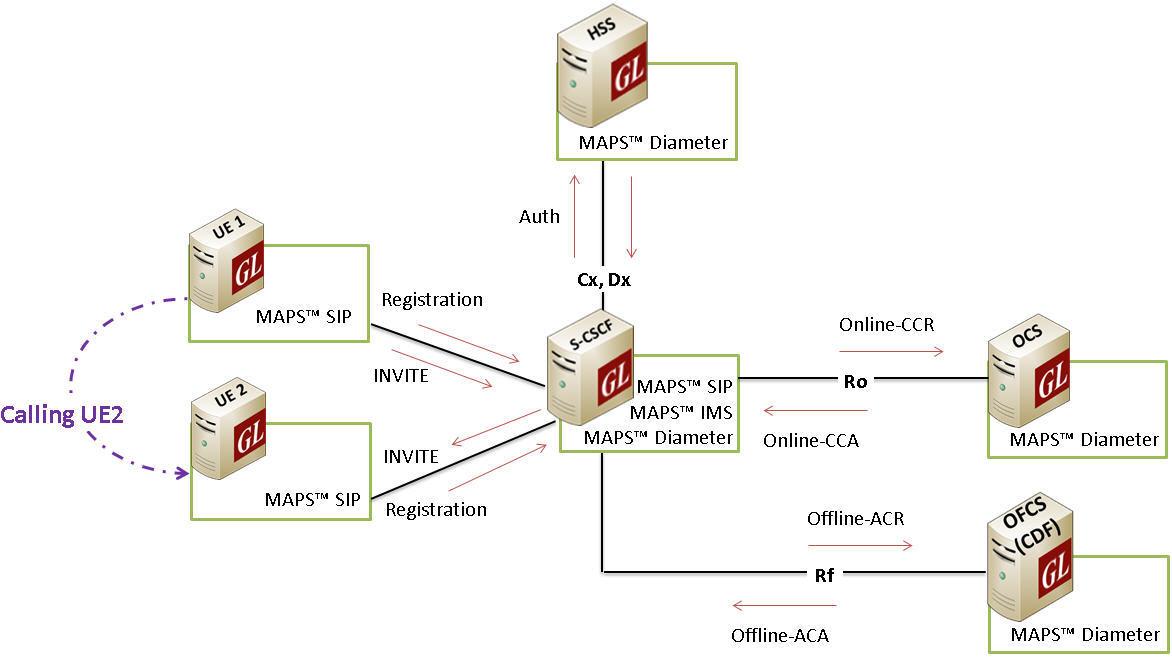 IMS Multi-Interface Test Setup.jpg