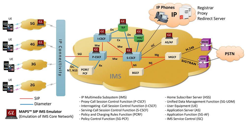 Maps Ims Emulator Ip Multimedia Services