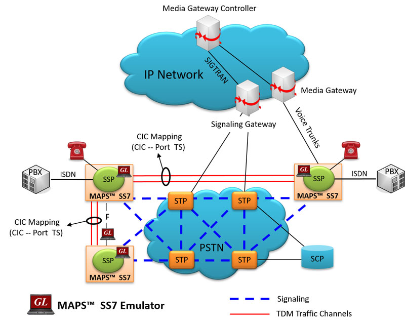 MAPS™ SS7 Protocol Emulator - (SS7/ISUP Protocol Emulation ... on