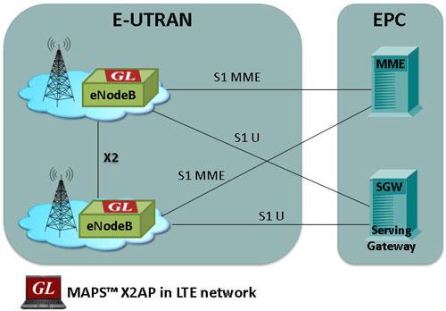 Long Term Evolution (LTE) Emulator for X2 Interface