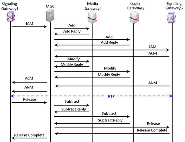 MAPS™ SIGTRAN (SS7 over IP) Protocol Emulator(SIGTRAN Protocol