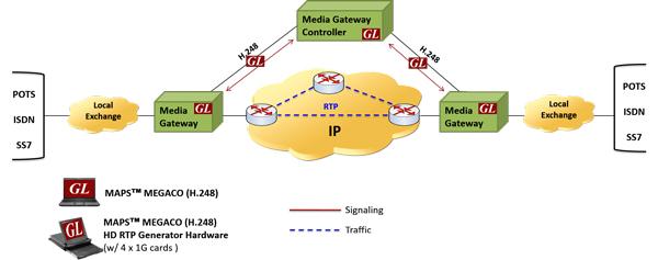 GL Enhances MEGACO (H 248) Protocol Emulator for TDM-IP