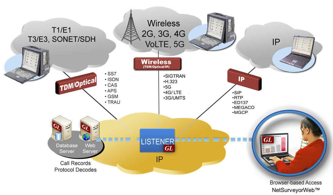 network surveillance system (web based network surveillance system  network surveillance system (web based network surveillance system for ip, wireless, and tdm networks)