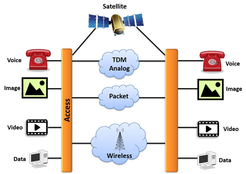 Network Impairment Simulator Wave Concepts Limited Electronic Circuit Design Simulation Software Gl Offers Test Tools To Analyze And Simulate Satellite Channels Across Various Interfaces The Applications Include