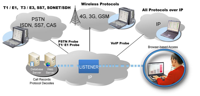 Network Test, Monitoring, & Surveillance Solutions