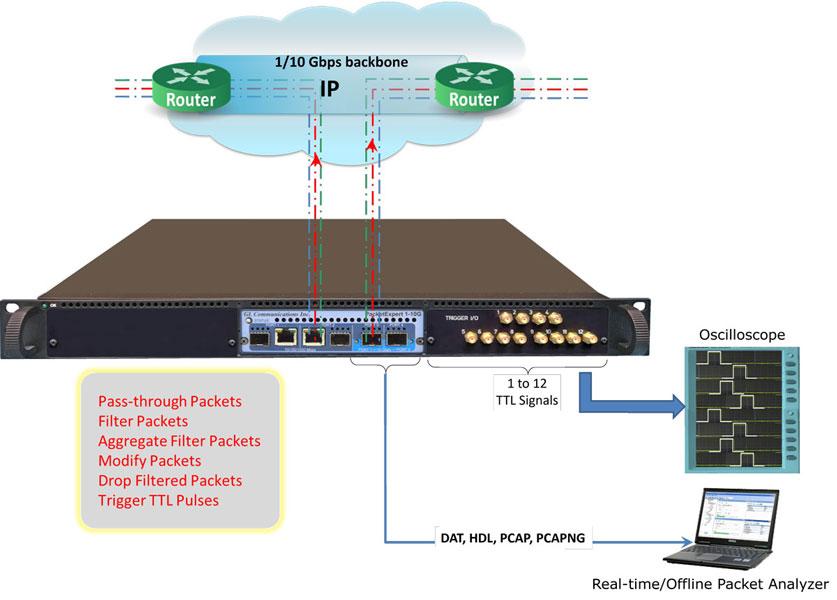 PacketBroker to Quad Port Ethernet/IP Tester - Newsletter