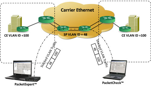 stacked vlan