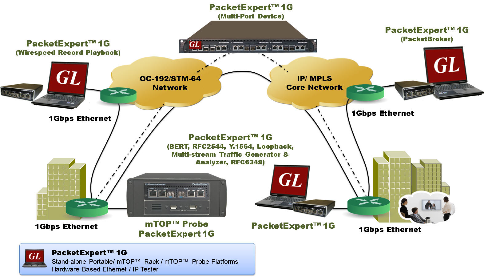 PacketExpert - Portable GigE Ethernet tester - Stacked VLAN ... on