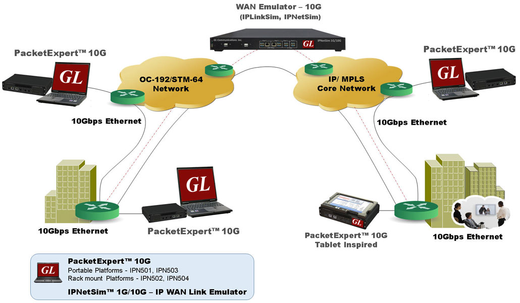 Gl Communications Inc Test Applications Backhaul Services Ethernet Ip Wiring Diagram Get Free Image About Gls Packetexpert Is A Hardware Based Instrument Suited For The Installation Troubleshooting And Comprehensive Testing Of Networks