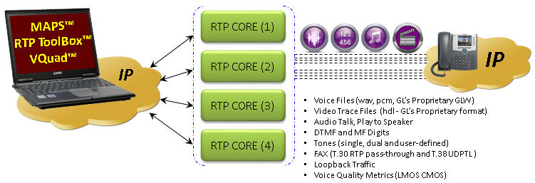 rtp-traffic-generator-web-network