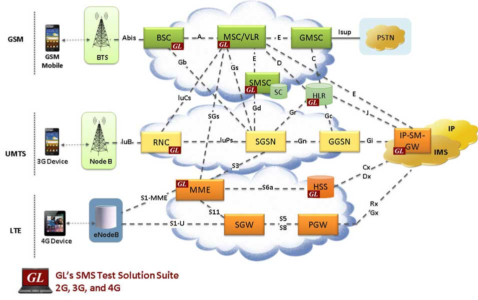 GL's SMS Test Solution Suite 2 G, 3G, and 4G