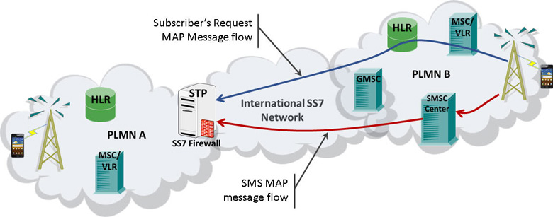 Ensuring SS7 Network Security - Newsletter